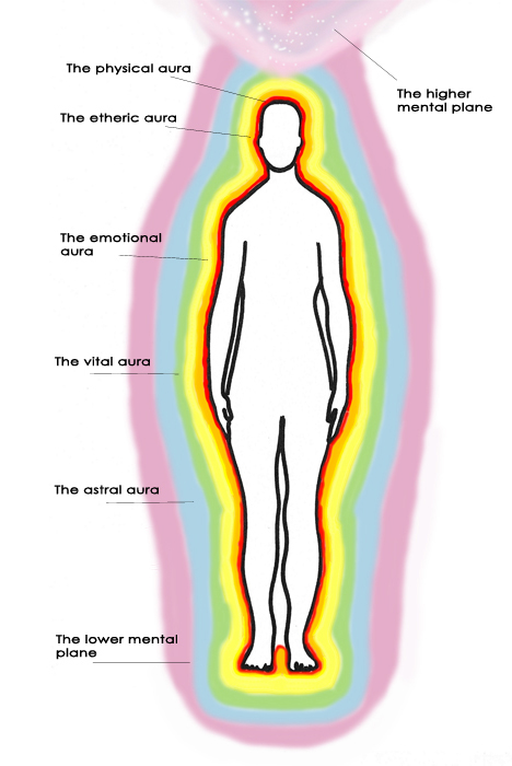 The seven layers of our auras.  The Physical Aura, Etheric Aura, Emotional Aura, Vital Aura, Astral Aura, Lower Mental Plane, and Higher Mental Plane.